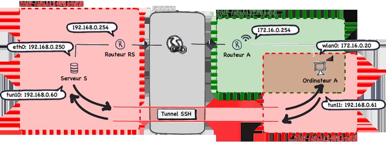 VPN et tunnel SSH, schémas
